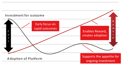 A successful Adoption Curve