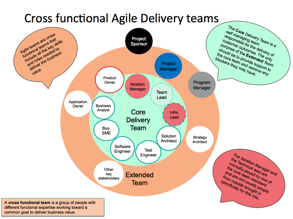 Cross Functional Agile Delivery Teams